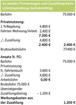 Niedlich Fahrzeug Leasingvertrag Vorlage Ideen - Beispiel ...